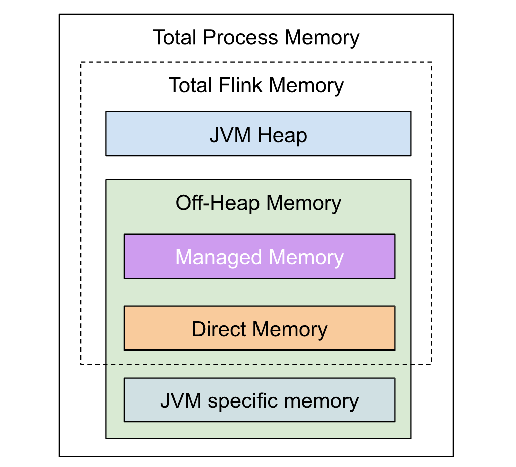 Flink: Total Process Memory