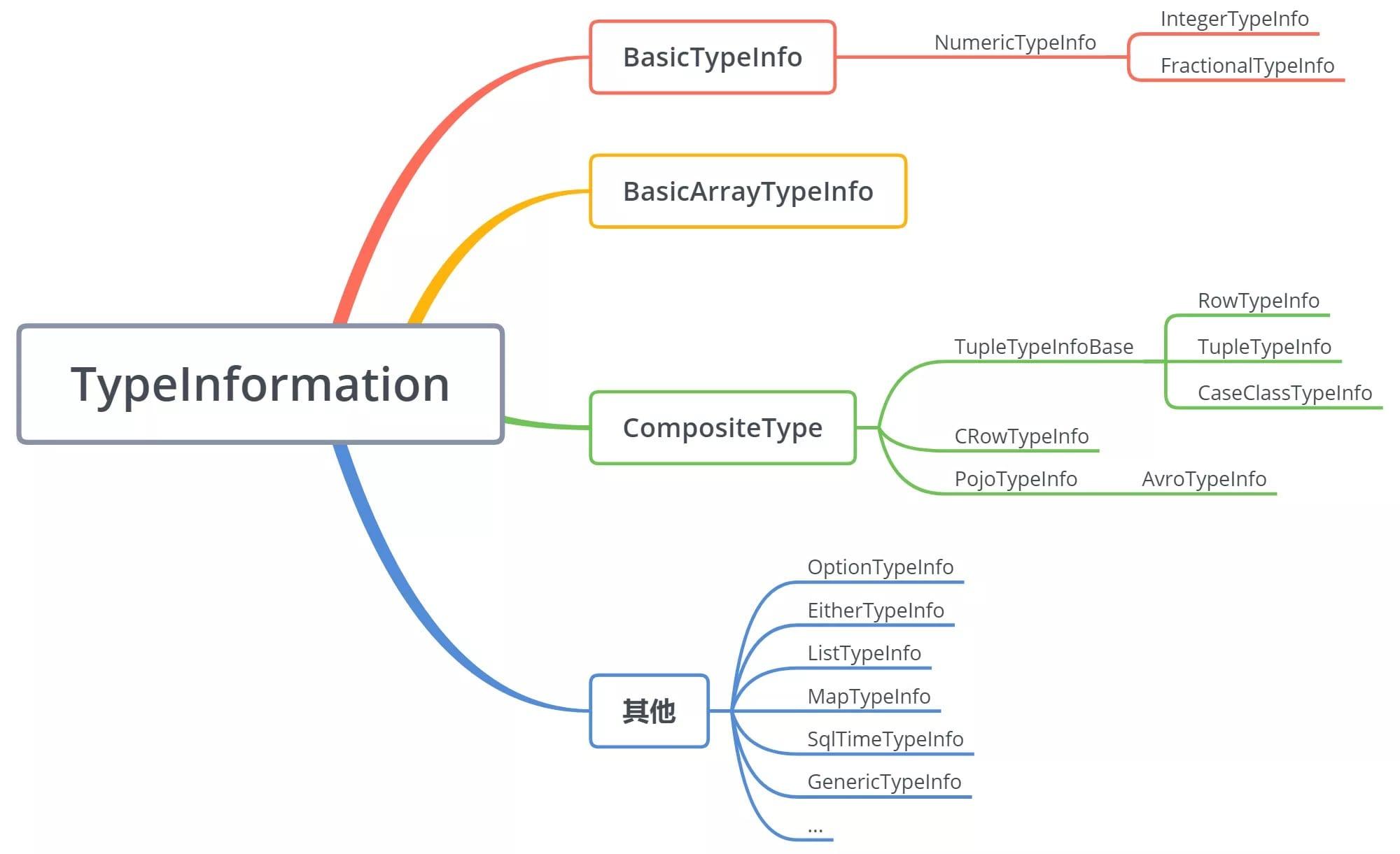 TypeInformation 类继承关系图
