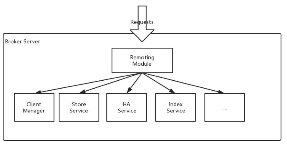 rmq-basic-component